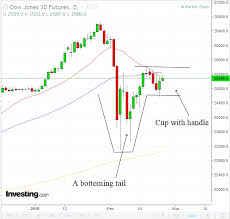 Dow Futures Daily Chart Is Dow Forming Cup And Handle Pattern Investing Com