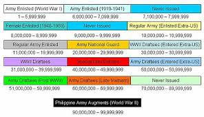 Service Number United States Army Wikipedia