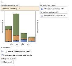 Cognos Line Chart Combination Visualization In Cognos Analytics