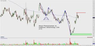 Alexion Pharmaceuticals Inc Alxn Pharma Group Beckons