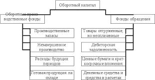 Анализ оборотного капитала организации Курсовая работа страница  Состав оборотного капитала производственного предприятия