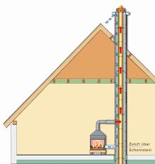 Kreislauf Von Abgas Und Verbrennungsluft Zukunftssicher