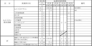 中期目標の達成状況報告書 平成28年6月 名古屋工業大学