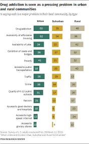 Urban Suburban Rural Problems That Face Urban Suburban And Rural Communities In America