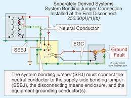 stumped by the code nec requirements on grounding electrode 3 rules for connecting the system bonding jumper at the first disconnect