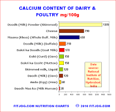 calcium chart for milk dairy indian