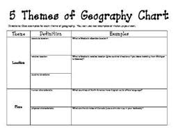 5 Themes Of Geography Chart Western Hemisphere Five