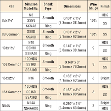 Stainless Steel Finish Chart