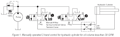 two hand safety control of air and hydraulic circuits womack machine the operator must shift both valves 1 and 2 to get the cylinder to move if only one of them is shifted the pump oil will simply by pass to tank through
