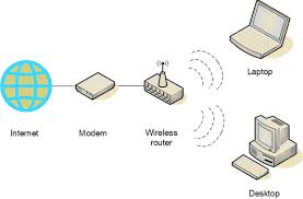 tnc wireless diagram showing the use of a modem and a wireless router to connect a laptop and