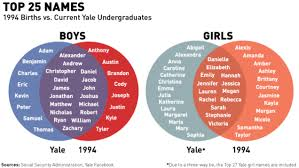Girl Venn Diagram Blue Ivy Here Are The Names That Get You Into Yale Or Keep