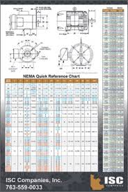 Electric Motor Frame Chart Power Transmission Industry Tip Sheets Conversion