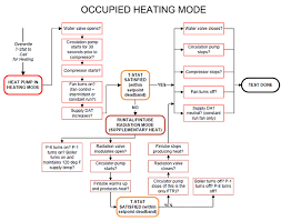 Air Conditioning Flow Chart Functional Performance Testing Of Your Hvac System Brains