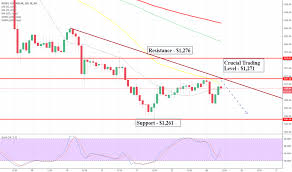 Ideastream Tradingview