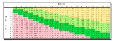 Sub Ohm Resistance Wattage Chart A La Recherche Du Sweet Spot Vaping Post