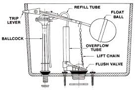 inside parts of a toilet tank. universal rundle toilet repair parts for models - 4421, 4434 inside of a tank w