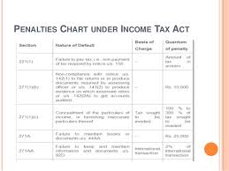 Income Tax Penalty Chart Penalties And Prosecutions