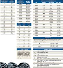 22 5 Tire Diameter Chart Tractor Tire Conversion Chart