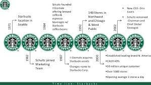 Starbucks Delivering Customer Service Call Centre Helper