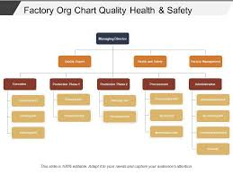 Quality Management Organization Chart Factory Org Chart Quality Health And Safety Powerpoint