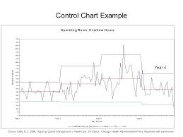 Control Chart Example In Healthcare Instructors Manual Chapter 1 Concepts Of Quality