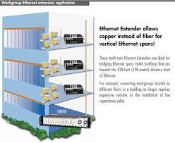 Patton 2168 Ethernet Extender Copperlink Extend Lan Ethernet