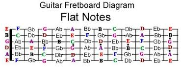 Electric Guitar Note Chart Roadmap Of The Notes On A Guitar Takelessons Blog