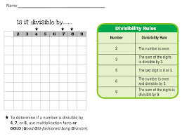 Divisibility Rules Chart Divisibility Chart And Rules
