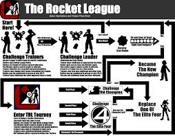 The Rocket League League Operations By Rocketinc Fur