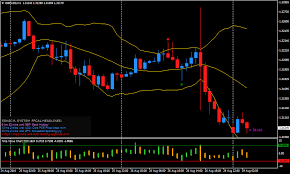 Forex Charts With Indicators Pinbar Filtered By Value Chart Forex Patterns Strategy