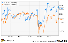Pepsico Stock Price Chart Will 2016 Be Pepsicos Worst Year Yet The Motley Fool