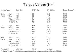 Prevailing Torque Nut Torque Chart Fastener Glossary Nylok