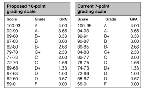 10 Pt Grading Scale Chart London Proposes Switch To 10 Point Grading Scale Columbus
