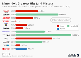 Chart Hits 2011 Chart Nintendos Greatest Hits And Misses Statista
