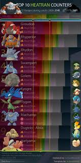 Pokemon Heatran Evolution Chart Heatran Counters Chart And An Important Message Thesilphroad