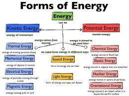 Energy Meaning Of Energy Types Of Energy Sources Of