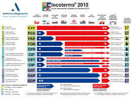 Freight Incoterms Chart Incoterms 2010 North American Cargo And Project Logistics