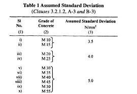 Concrete Calculation Chart Concrete Mix Design Illustrative Example M30 Grade M20