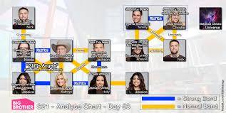 Big Brother 21 Alliance Chart Week 7 Imgur