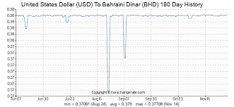 Usd To Bhd Chart United States Dollar Usd To Bahraini Dinar Bhd Exchange