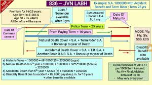 Lic Jeevan Labh Table No 836 Presentation With Graph Youtube
