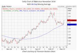 Tesla Stock Puts Bears On Notice As Rally Resumes