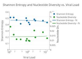 Viral Load Chart Shannon Entropy And Nucleotide Diversity Vs Viral Load