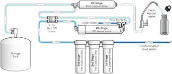 Ro Water Process Flow Chart What Is Reverse Osmosis Dial An Ro