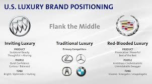 Gm Brand Hierarchy Chart The Case For Gm In Glorious Powerpoint The Truth About Cars