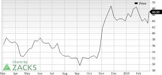 Qualcomm Stock Quote Cool QUALCOMM QCOM Surges Stock Moves 44848% Higher Nasdaq