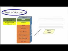 Incomplete Chart Of Accounts Sage 31 Best Sage Accounting Images In 2019 Sage Accounting