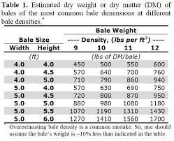 Round Bale Weight Chart How Much Hay Will A Cow Consume In A Day Panhandle