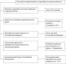 Реферат Приобретение права собственности ru