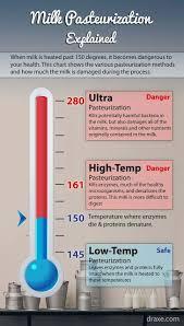 Milk Pasteurization Temperature Chart